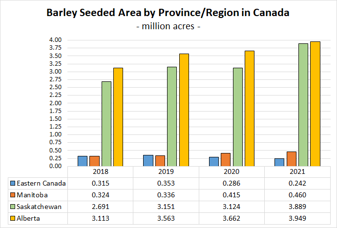 Barley Seeded Area by Province Chart - April Newsletter