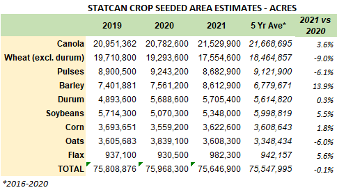StatCan Crop Seeded Area Estimates - April Newsletter